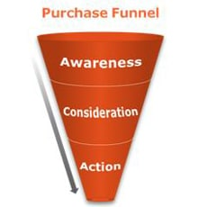 Update your sales message based on where your customer is in the funnel