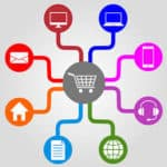 Point of Sale system replaces the cash register with a computer, a monitor, a barcode scanner and a credit card reader.